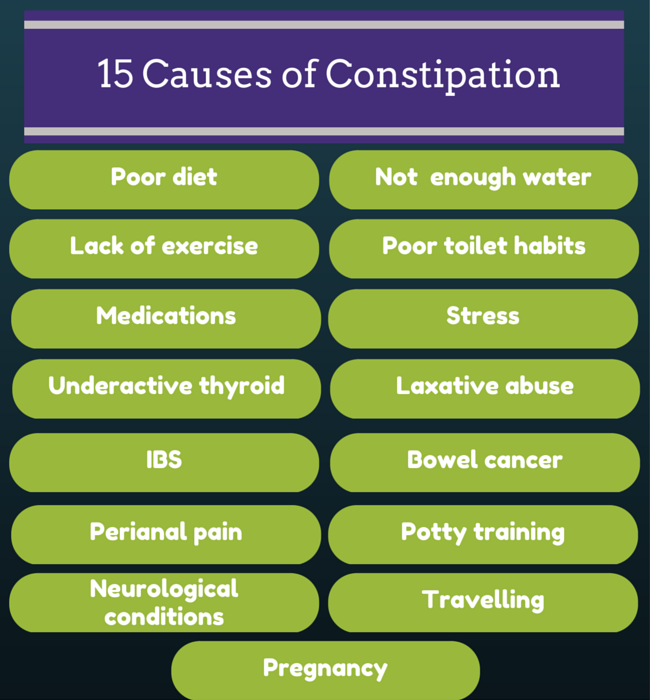 15 Causes Of Constipation. Fundamental Signs. Sodiac Signs Of Stroke. House Representative Signs Of Stroke. Safety Checklist Signs Of Stroke. Random Act Kindness Signs. 2015 Signs. Lime Green Signs Of Stroke. Thorax Signs